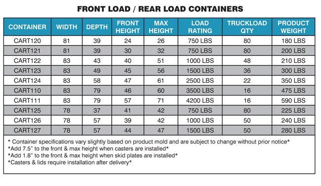 front & rearload specs